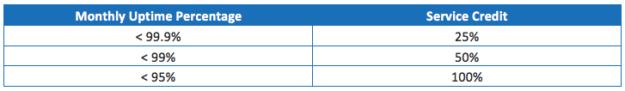 SLA-chart2