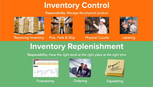 Two Sides of Inventory Management