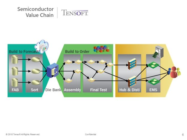 Semiconductor Value Chain