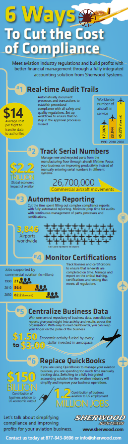 Sherwood Aviation Infographic