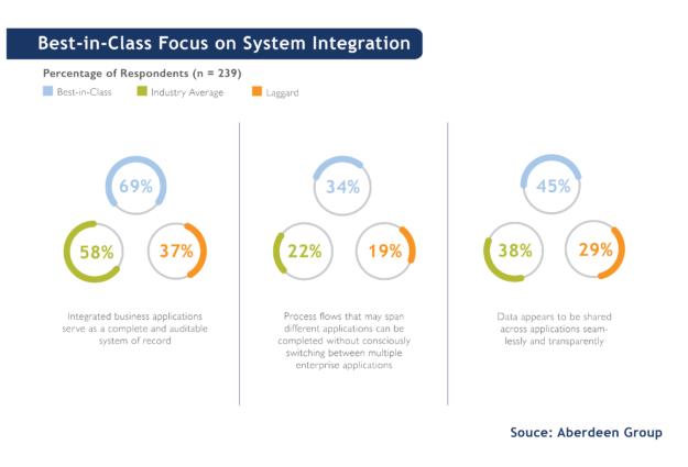 System Integration Stats