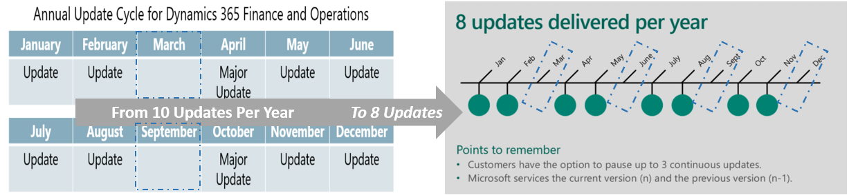 Updates Delivered Per Year