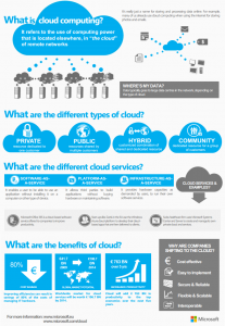 What-is-cloud-computing-Infographic
