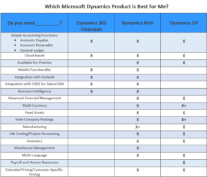 Which Microsoft Dynamics Product is Right for Me Chart