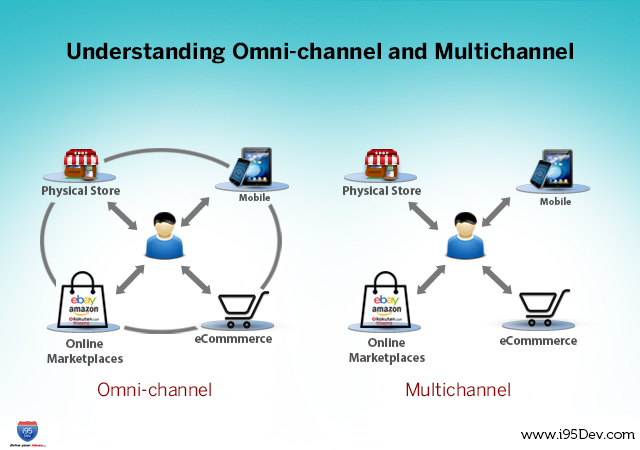Your Retail Business Needs and Omni Channel Push - Dec14 - Article 2 Image