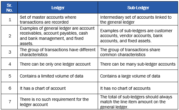 using dynamics ax for accounting understanding the ledger sub ledger