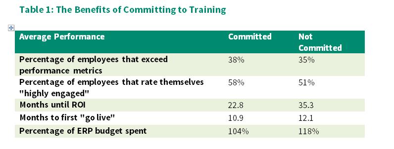 Benefits of ERP Training