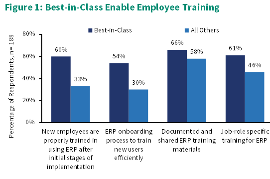 Best ERP ROI with Employee Training