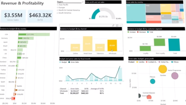 Revenue and profitability in Power BI