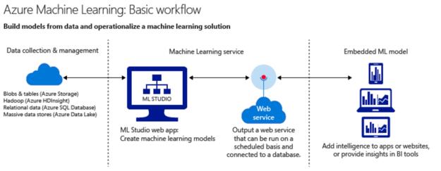 microsoft azure machine learning studio ebook