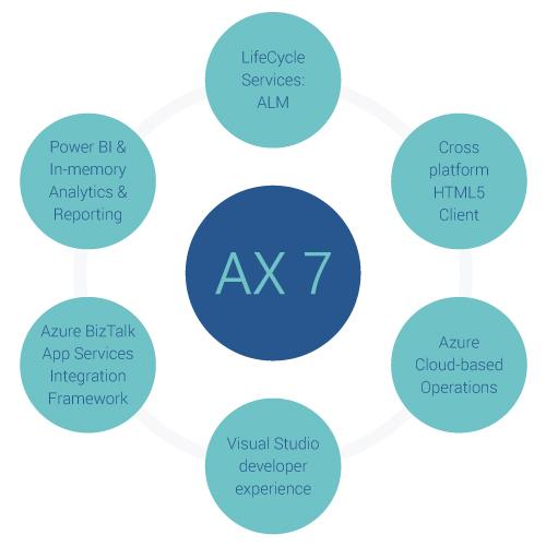 Microsoft Dynamics AX 7