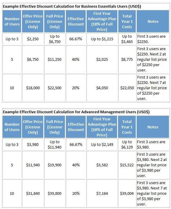 Microsoft Dynamics GP-Buy 1 Get 3 Offer Chart