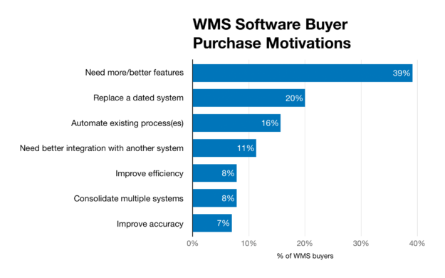 Why Businesses Buy WMS