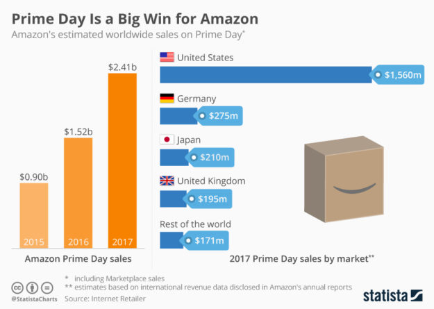 Amazon Prime Day Sales 2015-2018