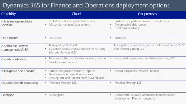 Dynamics 365 For Finance And Operations On Premises Vs