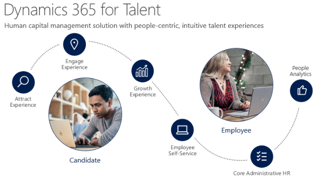 5 Features that Make Dynamics 365 for Talent Different