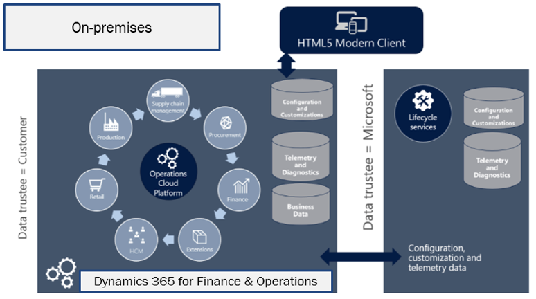 Dynamics AX 2012 R3 vs  Dynamics 365 for Finance and