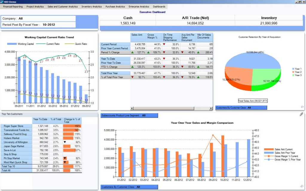 A Dashboard For The Ceo Erp Software Blog