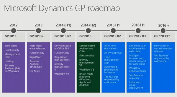 Dynamics Gp Roadmap From Convergence 2015 Erp Software Blog