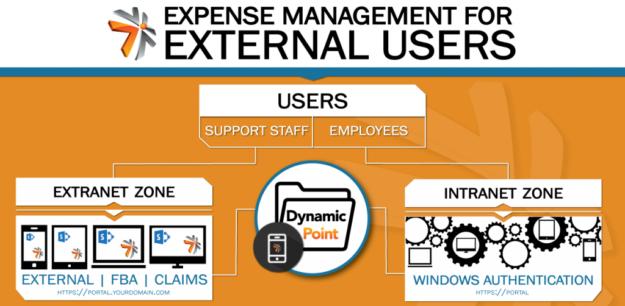 external-user-workflow1-1080x628