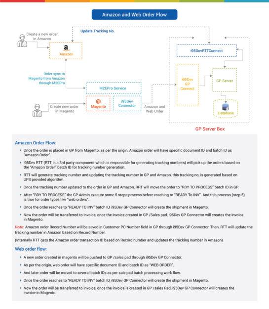 flowchart-i95Dev-Amazon-integration