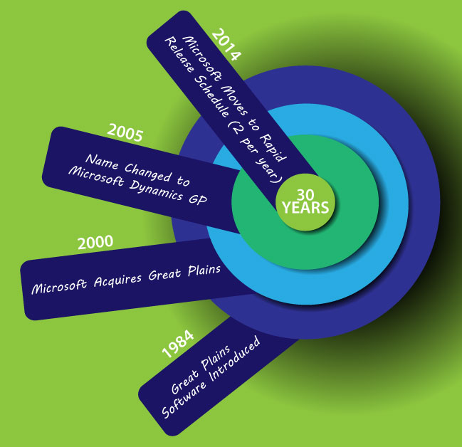 Great Plains Software Is All Grown Up Erp Software Blog