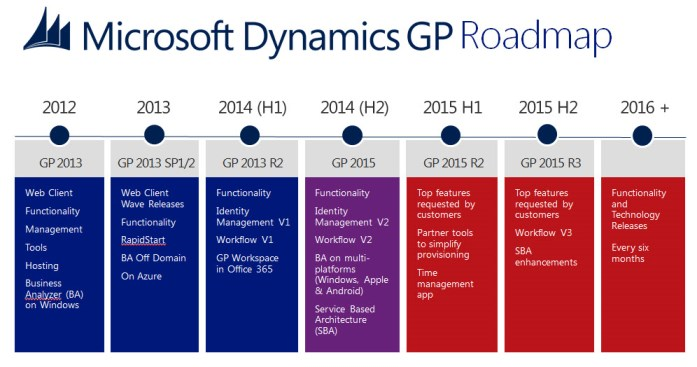 Microsoft Dynamics Gp 2015 Pricing System Requirements