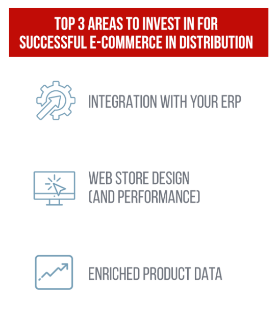 Top Areas of Investment for Distribution E-Commerce