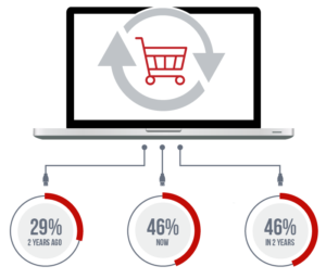 Web Store Statistics