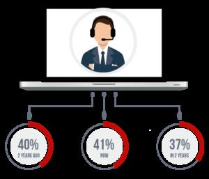 Sales Representative Statistics
