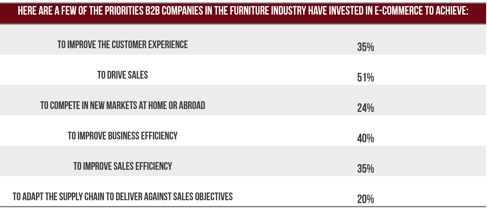 Business Use Of Home 2020.B2b E Commerce For Furniture Statistics For Your 2020