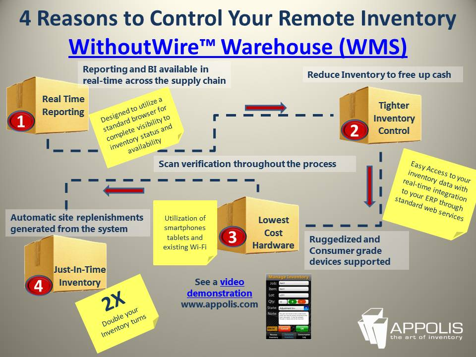 Infographic 4 Reasons To Control Your Remote Inventory