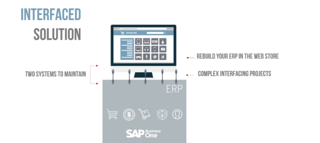 integrated e-commerce vs interfacing solution