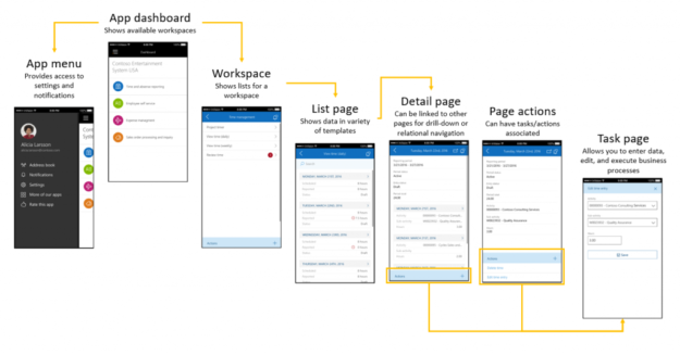 Dynamics 365 for Finance and Operations Goes Mobile: Key