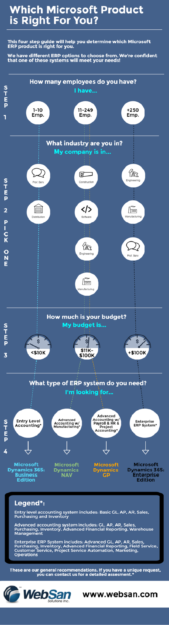 Infographic - Which Microsoft ERP Product is Right for You?