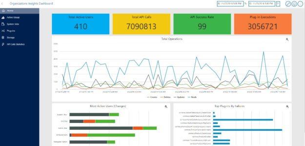Organization Insights with Microsoft Dynamics CRM