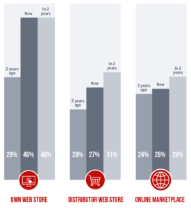 Distributor Web Store Statistics