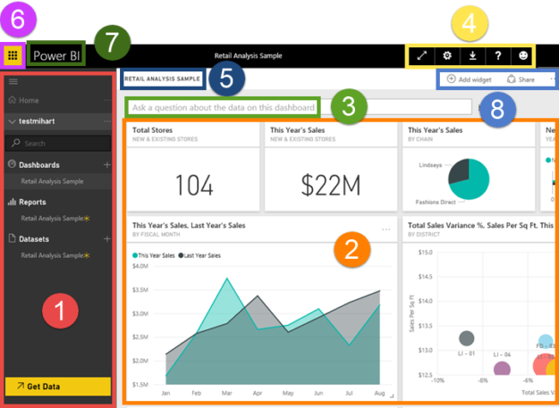 features on the Power BI Dashboard