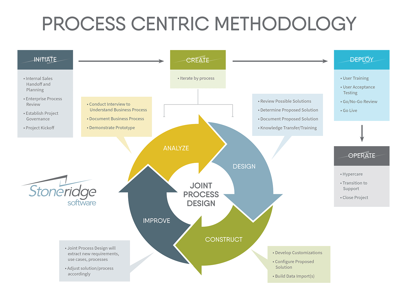 Stoneridge Software Implementation Methodology