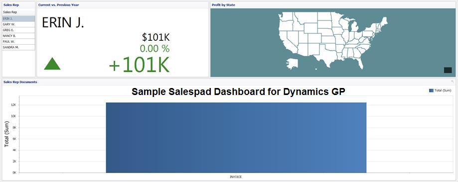Sample Salespad Dashboard for Dynamics GP