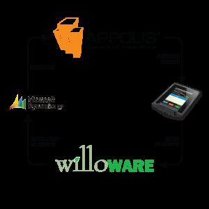 ww-appolis-chart-wireless